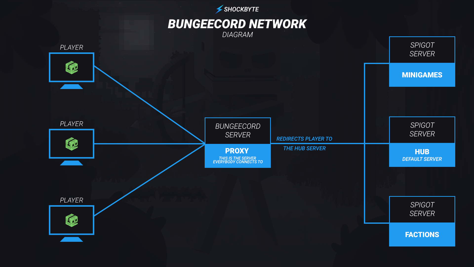 A diagram showing the server structure of a BungeeCord network.